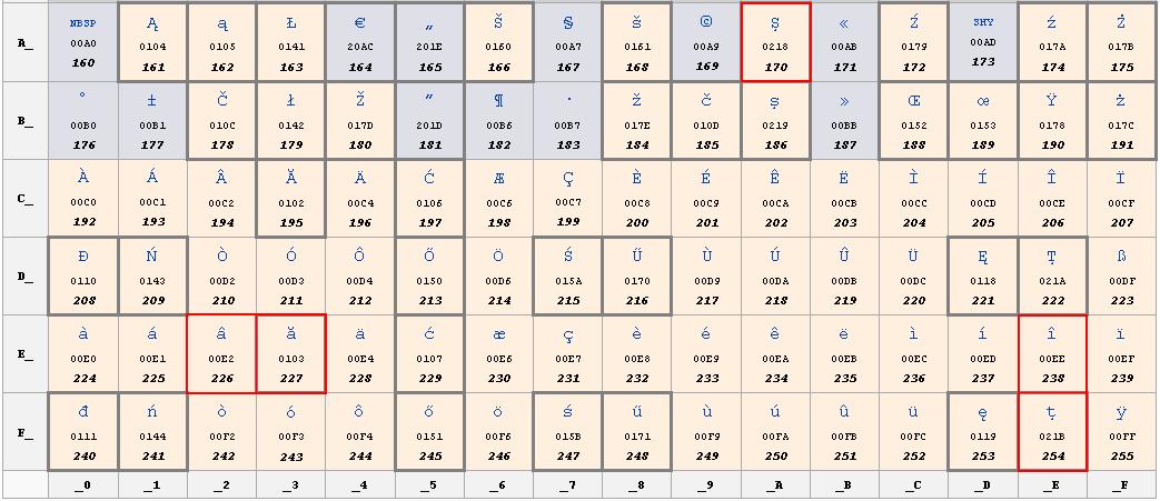diacritice-nume-domeniu