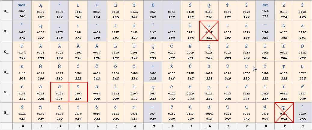 diacritice-sedila-nume-domeniu