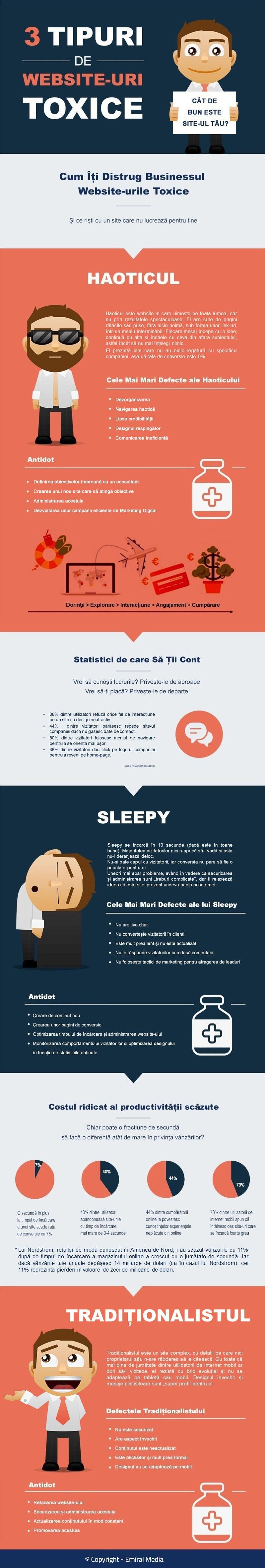 infografic-ce-risti-cu-un-site-care-nu-lucreaza-pentru-tine-0002
